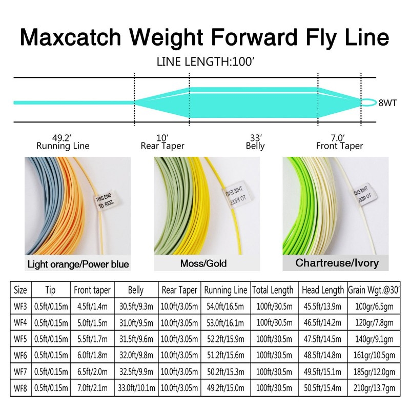 AVID Weight Forward Floating Double Colors Line